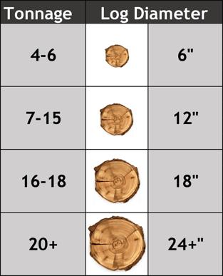 Choosing a Log Splitter Understanding How Log Splitters Work